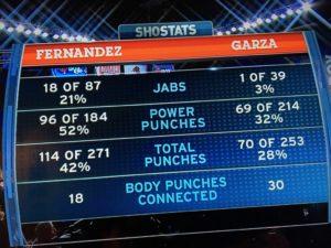 estadisticas shobox del Fernández vs Garza